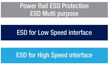 ESD protection