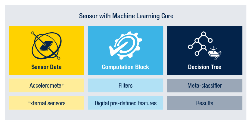 machine learning sensor building blocks