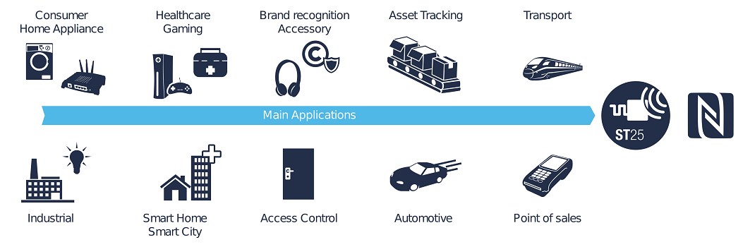 Main NFC applications