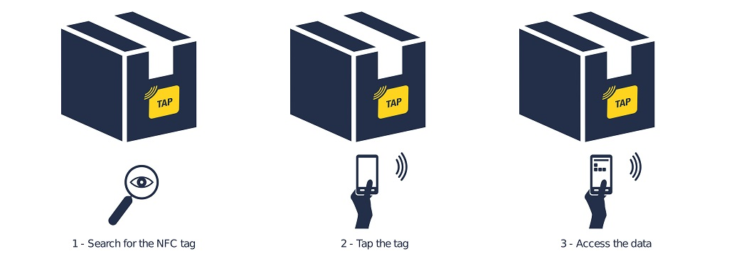 Typical steps for engaging with an NFC tag