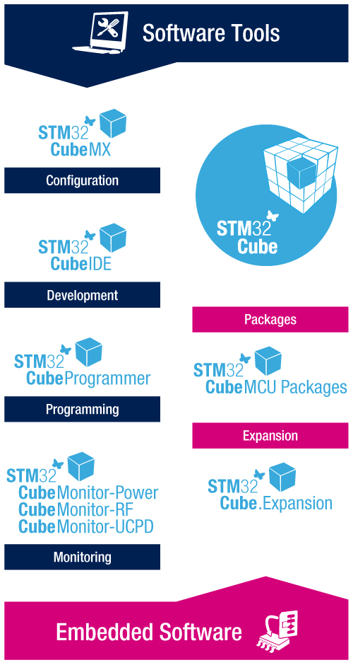 Image for STM32Cube software development tools