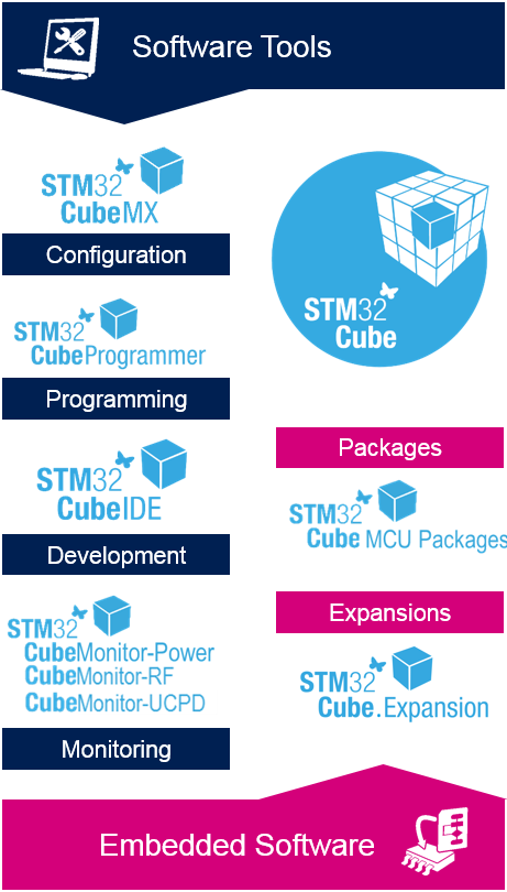 Image for STM32Cube ecosystem