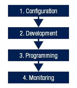 MCU MPU software development process