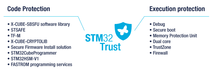 STM32Trust STMicroelectronics
